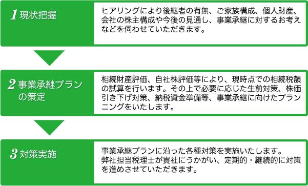 事業承継サポート_日本資産総研名古屋