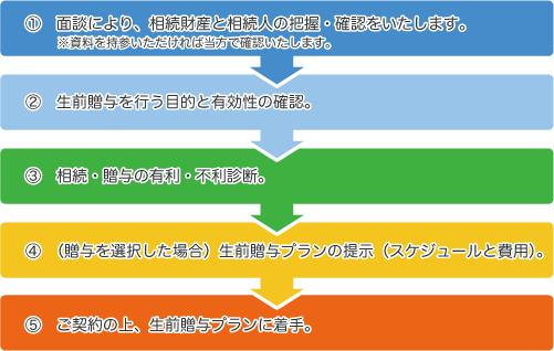 生前贈与サポート_日本資産総研名古屋