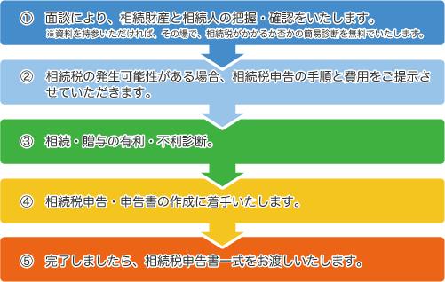 相続税申告サポート_みどり経営グループ
