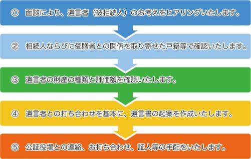 遺言書作成サポート_みどり経営